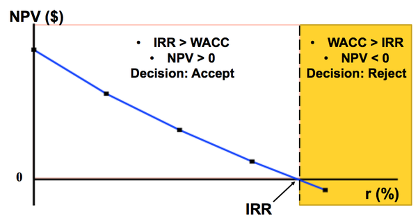 npv vs irr This page compares npv vs irr and describes difference between npv and irrthe links to other difference between management terms are also provided.